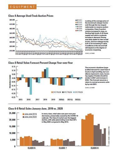 2020 Fleet Statistics: Medium & Heavy-Duty Auction & Retail Sales