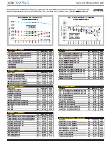 Used-Truck Prices February 2020