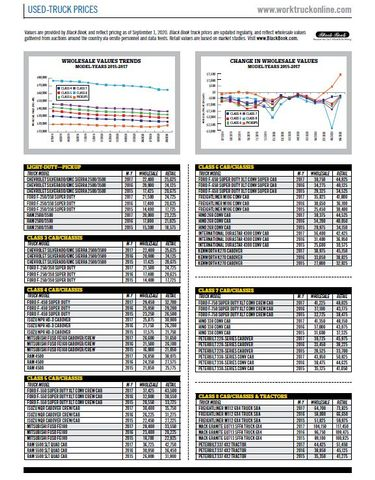 Used-Truck Prices September 2020