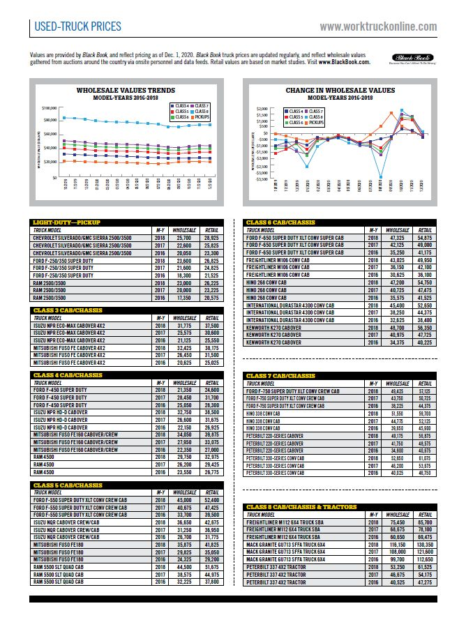 Used-Truck Prices December 2020