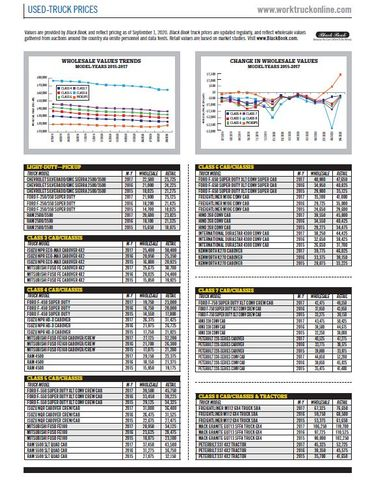 Used-Truck Prices October 2020