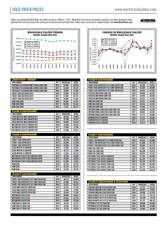 Used-Truck Prices March 2021