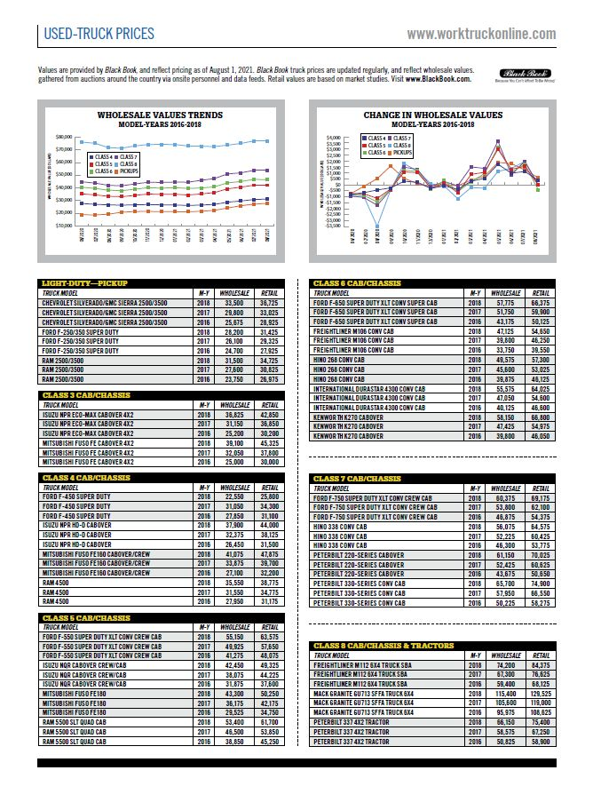 Used-Truck Prices August 2021
