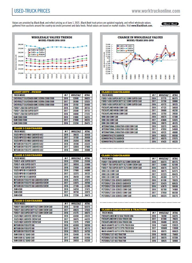 Used-Truck Prices July 2021