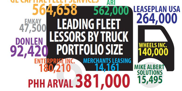 Total trucks leased and managed by the top 10 truck leasing companies are illustrated above,...