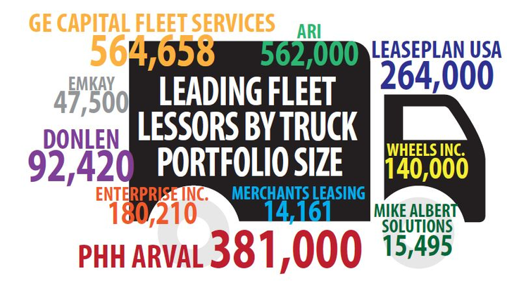 Total trucks leased and managed by the top 10 truck leasing companies are illustrated above, totalling more than 2.2 million trucks.  -