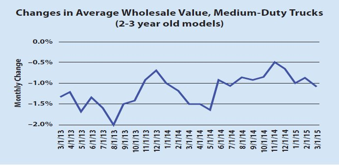 Monthly depreciation for the medium-duty truck market (two- to three-year-old models) averaged 1 percent from March 2014 to March 2015, and 1.3 percent over the previous 12 months, according to data from Black Book.(SOURCE: Black Book) -