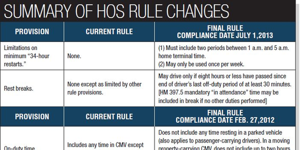 The chart above summarizes changes to the 2011 hours-of-service rule provisions. Full details...