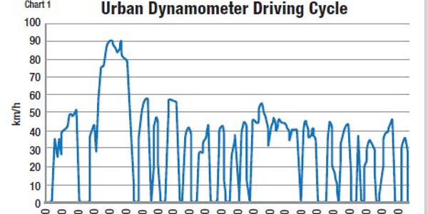 A drive cycle typically measures factors such as vehicle speed, starts and stops over a given...