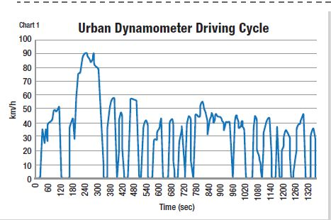 A drive cycle typically measures factors such as vehicle speed, starts and stops over a given time period, idle time (incidental and extended), and engine off time. SOURCE: NTEA -