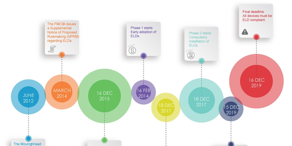 ELD Timeline courtesy of MiX Telematics