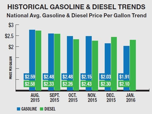 Even with low gasoline and diesel prices, the experts alladvised fleets to keep an eye on fuel costs. (SOURCE: WEX INC.) -