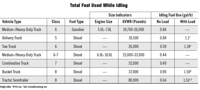 Trucks vary in the amount of fuel used while idling. This chart can help you do the math on just how much fuel you could save by reducing truck idling by even a fraction of your current levels. (Source: Argonne National Laboratory & Clean Cities)  -