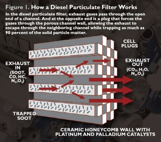 DPFs are commonly made from ceramic materials such as cordierite, aluminum titanate, mullite, or silicon carbide. Inside the DPF is a honeycomb structure with alternate channels plugged at opposite ends.