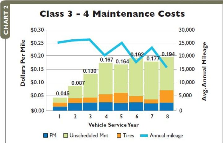 2008 maintenance costs and vehicle utilization by years in service, Class 3-4. -