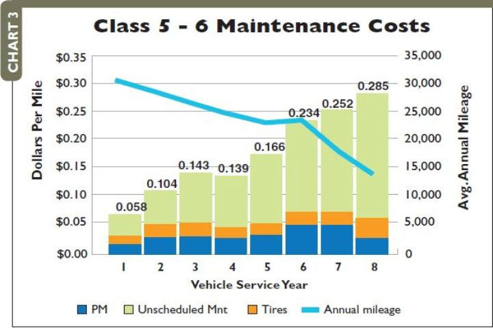 2008 maintenance costs and vehicle utilization by years in service, Class 5-6. -