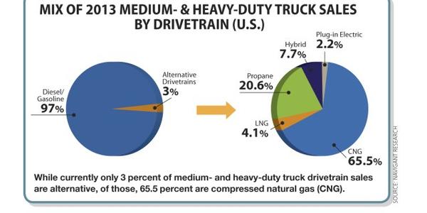 Medium-Duty Fleets Look for Alternative Drivetrain 'Holy Grail'