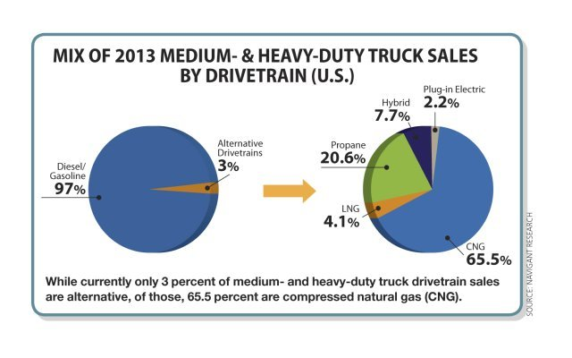 Medium-Duty Fleets Look for Alternative Drivetrain 'Holy Grail'