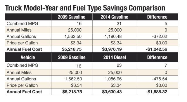 Comparing two of the same model gasoline-powered trucks in 2009 and 2014, the newer model truck burns 372 fewer gallons than its predecessor model. Comparing a 2009 gasoline engine to a 2014 diesel engine finds a savings of 475 gallons of fuel. -