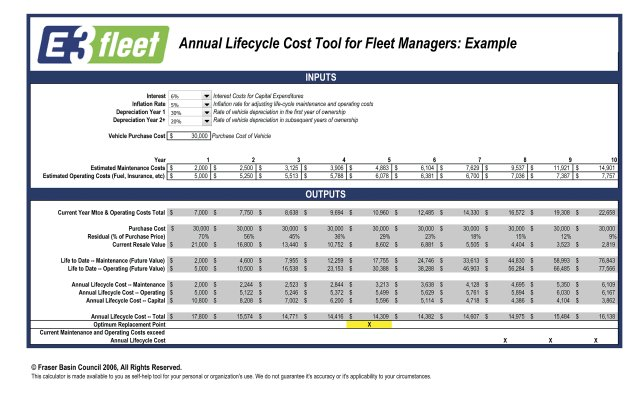 determining the optimal lifecycle for truck fleets