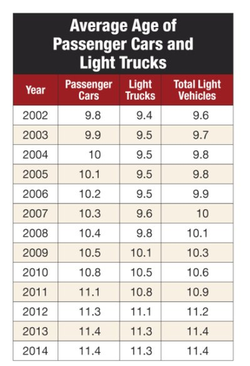 According to data from IHS Automotive, the average age of light trucks in 2014 was 11.3 years, up from an average age of 9.4 years in 2002, and the highest in the past 12 years. (SOURCE: IHS AUTOMOTIVE) -