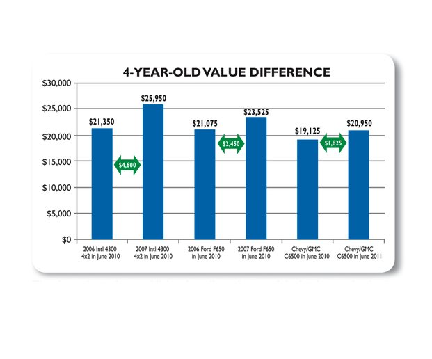 The chart above shows additional medium-duty models that have gained value during the past year. This chart shows that the medium-duty truck buyers now realize that clean, used medium-duty trucks are worth more by avoiding new truck prices. -