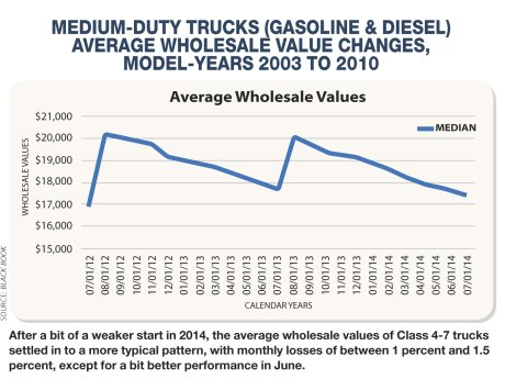 Forecast of Class 4-7 Truck Resale Market: Status Quo