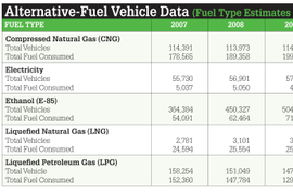 State of Alternative Fuels in Fleet Industry