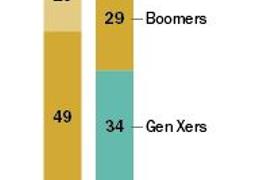 Millennials in Truck Fleets