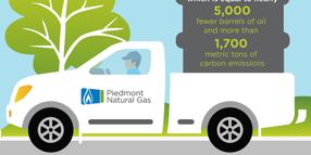 Piedmont Natural Gas Near CNG Conversion Goal