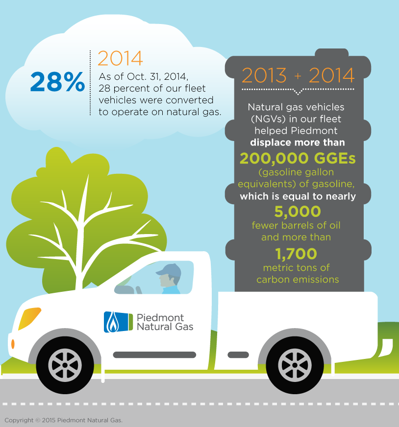 Piedmont Natural Gas Near CNG Conversion Goal
