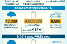 PG&E Reaps the Rewards of Fleet Electrification