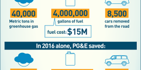 PG&E Reaps the Rewards of Fleet Electrification
