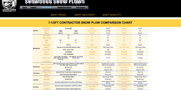 Snow Plow & Salt Spreader Comparison Charts